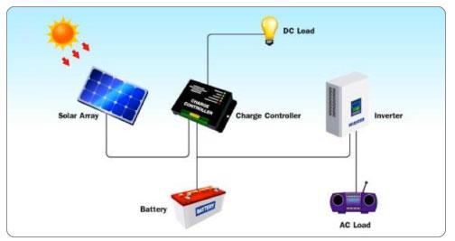 small-autonomous-system